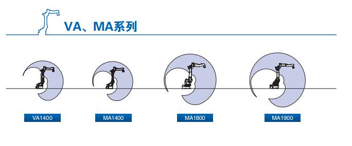 """机器名称:安川机器人 机器牌子:安川 机器型号:VA1400,MA1400,MA1800,MA1900等 机器价格:来电议价 销售所在地:全国各地 功率:1.5KW(KW) 额定电压:220V—50HZ(V) 适用电机:安川电机 作用对象:金属 焊接原理:对焊 动力形式:高周波 作用原理:逆变 样式:台式 加工精度:精密 保护气体类型:安川机器人 是否二手:全新 额定输入容量:60 安川的多功能机器人以""""提供解决方案""""为概念,在重视客户交流对话的同时,针对更宽广的需求和多"""